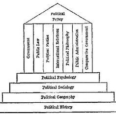 Political Science/History