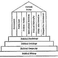 Political Science (major or minor)