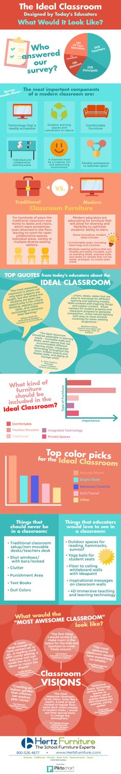Hertz Furniture presents the Designing The Ideal Classroom Infographic. Find out what today's educators think the classroom should & should not look like.