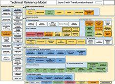 Change Management, Risk Management, Project Management, Digital Enterprise, Enterprise Architecture, Ham Radio, Libraries, Timeline, Ea