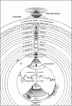 Visual Chronology of Cosmologies (Part A heliocentric Universe was impossible for the Church to adopt. In the end, medieval cosmology centers on the balance of angelic sphere and the earthy realm. One such cosmology is found in Dante's `The Divine Comedy' Dante Alighieri, The Divine Comedy, Rose Croix, Dantes Inferno, Esoteric Art, Occult Art, Spirit Science, Ancient Aliens, Book Of Shadows