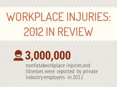 Recently BLS released information on workplace injuries in with a big focus on the downward trend for workplace injuries in the past decade. With workpla… Workplace, Infographics, Fails, Infographic, Infographic Illustrations, Thread Spools, Info Graphics