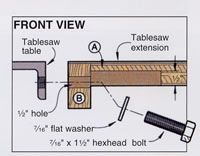 Woodworking Projects | Adding A Router Extension To Your Table Saw @ Woodworking News