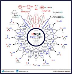 Grignard reagent made by Roman A. Valiulin with ChemDraw Chemistry Basics, Chemistry Textbook, Chemistry Help, Study Chemistry, Chemistry Classroom, Physical Chemistry, Chemistry Lessons, Chemistry Notes, Teaching Chemistry