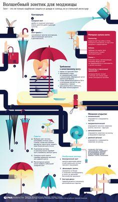 Instructions on choosing an umbrella