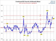 Crestmont P/E ratio from its mean (average) and geometric mean with callouts for peaks and troughs along with the latest values.