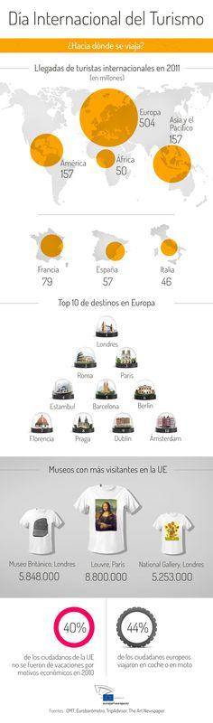 Turismo en la Unión Europea #infografia