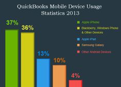 Is QuickBooks Mobile Device Usage Following a Steeply Rising Path? #quickbookshosting #mobile by @Stacey Smith Cloud Hosting