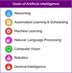 Overview of Artificial Intelligence and Role of Natural Language Processing in Big Data #Science