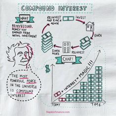 These 21 sketches make complicated financial concepts simple enough to fit on a napkin - Stock Market Tips - Ideas of Stock Market Tips - How to explain insurance stock market debt and more money concepts Business Insider Einstein, Economics Lessons, Planning Budget, Financial Planning, Retirement Planning, Visual Learning, Accounting And Finance, Business Credit Cards, Budgeting Finances