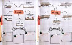 Réussir en grammaire au CM : les leçons à manipuler- #grammaire #verbe #lam #leconamanipuler #regCM– Tablettes & Pirouettes Lapbooks, Cycle 3, Inspiration, Games, Mental Map, Biblical Inspiration, Inspirational, Inhalation