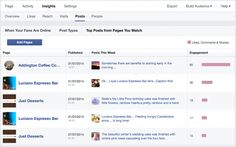 Facebook's 'Pages to Watch' function is an excellent way to monitor your competitor's top posts and see exactly what works well for businesses similar to yours.