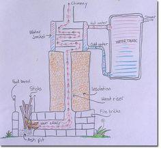 rocket-powered shower diagram