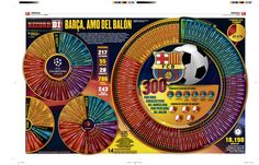 Barcelona owns the ball