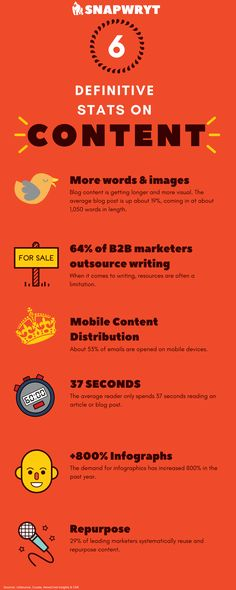 Content Marketing Infograph