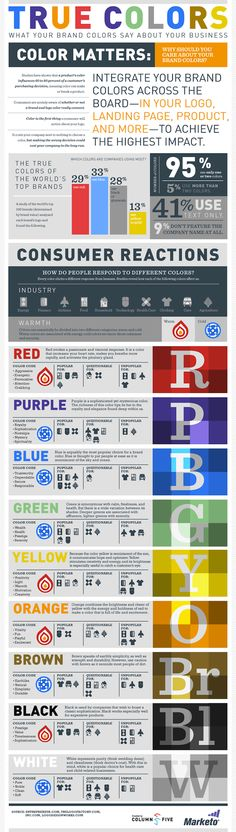 True Colors: What Your Brand Colors Say About Your Business?    A study of the world's top 100 brands (determined by brand value) analyzed each brand's logo and found the following in this infographic created with Marketo.