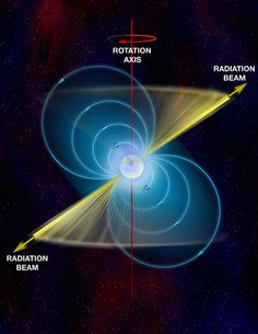 Pulsars, superdense neutron stars, are perhaps the most extraordinary physics laboratories in the Universe. Research on these extreme and exotic objects already has produced two Nobel Prizes. -  (Credit: Bill Saxton, NRAO/AUI/NSF)