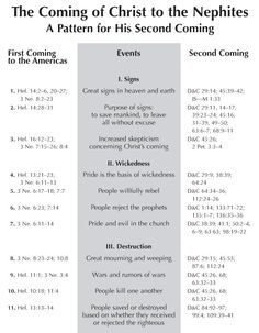 4-51 The Coming of Christ to the Nephites: A Pattern for His Second Coming