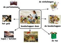 Webschema boodschappen doen Learn Dutch, Dutch Language, School 2017, What To Make, Education, Fruit, Learning, Creative, Mtv
