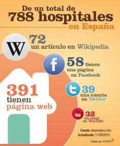 La identidad online del sector hospitalario en España