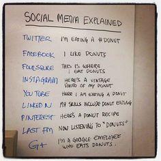 Social Media Explained  Explicación de las redes sociales