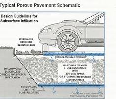 Image result for permeable carpark