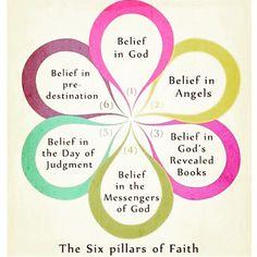 Rukun Iman ,the six pillars of faith - islam Islam Religion, Islam Muslim, Allah Islam, Islam Quran, Muslim Beliefs, Islamic Inspirational Quotes, Islamic Quotes, Islamic Msg, La Ilaha Illallah