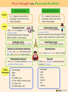 The present perfect can cause a lot of confusion for English learners because it is actually used in several different ways.