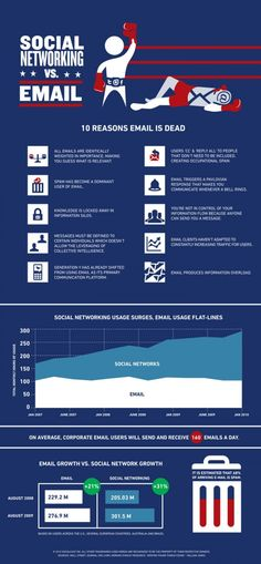 Social Networking VS Email Marketing Infographic Infographic. #seo #seoservicescompanies