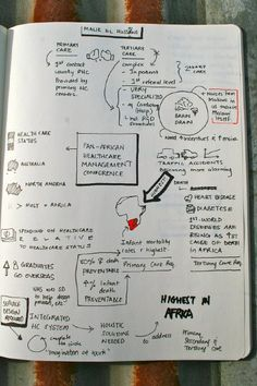 Healthcare management conference sketch notes