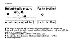 Passive Voice in English Brother Pictures, Active Voice, Verb Tenses, Grammar, Sentences, The Voice, English, Esl, Notes