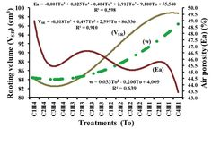 Hossne, G. A., Méndez, J., Trujillo, M. & Parra, F. (2015). Soil irrigation frequencies, compaction, air porosity and shear stress effects on soybean root development [Figure 6]. Acta Universitaria, 25(1), 21-29. doi: 10.15174/au.2015.676