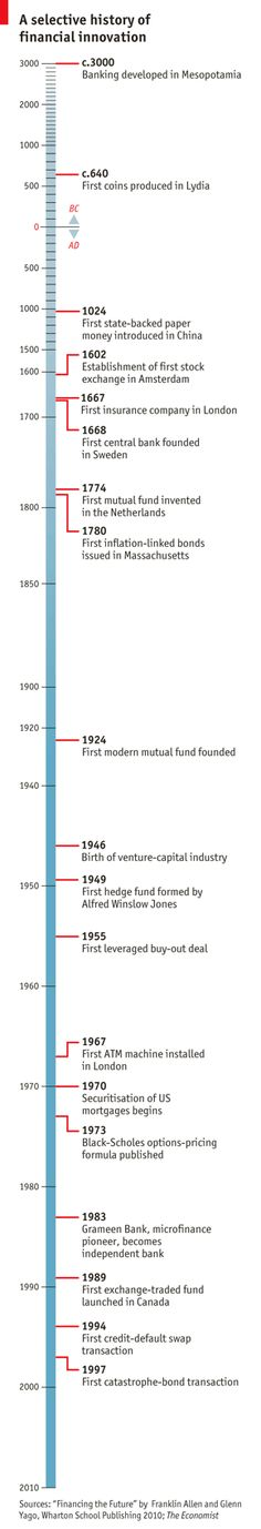 Chronology of major financial innovations