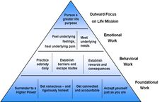 Sobriety  http://www.higherpathcoaching.com/images/Practices%20of%20Active%20Sobriety.png