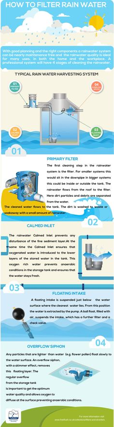 How to filter rainwater for rainwater harvesting systems?
