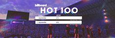 "juhi⁷ on Twitter: ""… "" Namjoon, Seokjin, Hoseok, Taehyung, Cute Headers For Twitter, Twitter Header Photos, Bts Billboard, Billboard Hot 100, Mamamoo"