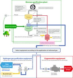 Process | 株式会社ジャパンブルーエナジー|JBEC Waste To Energy, Energy Technology
