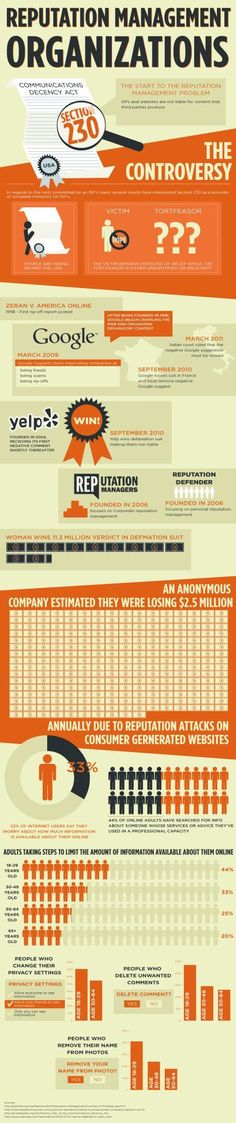 Here's a well done infographic about Online Reputation Management. We at TopRepute offer the best in class Reputation management services and protect your brand