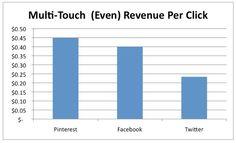 Pinterest: Großes Potential für Marketing und E-Commerce