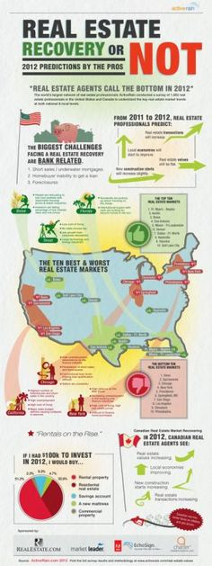 Survey: Top-performing real estate markets in 2012