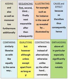 Transition Words from Empowering Writers (picture only) Mya Chambers English Writing Skills, Academic Writing, Teaching Writing, English Lessons, English Words, English Vocabulary, English Grammar, Essay Writing, Teaching English