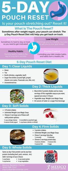 5 Day Pouch Reset Diet Infographic #wls #wlscommunity #puchreset #diet#VSG #wls #gastricsleeve #weightlossjourney #weightlosssurgery #WLScommunity #vsgcommunity #vsgjourney #goals #weightloss #gastricsleevesurgery #vsgpostop #vsginstacrew #vsgsupport #verticalsleeve #weightlossgoals