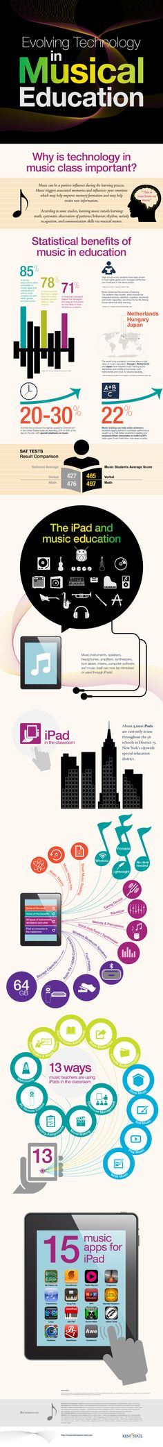 Evolving Technology In Musical Education. hopw now everything is technology even music comes with technology.