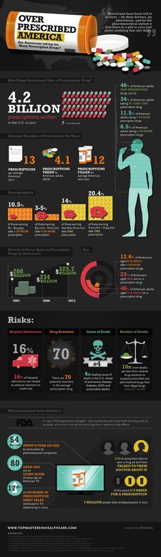 Over-Prescribed America (Infographic)