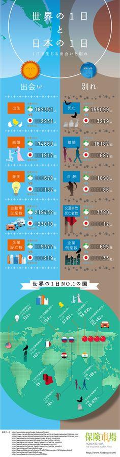 世界と日本の1日で生じる出会いと別れ『インフォグラフィック』