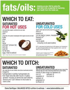 Which fats to eat and which to ditch. A great handy reference.