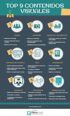 Top 9 tipos de contenidos visuales, para bloggers.