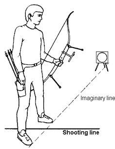 Ten Basic Steps in Archery - Step 1: Stance