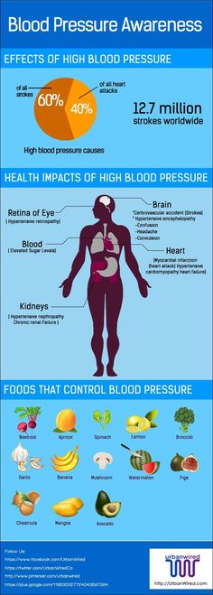 In medical terms, high blood pressure is also called Hypertension. If you are suffering with blood pressure here are home remedies for high blood pressure. #womenshealth #bloodpressure