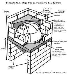 fabriquer son propre four pizza fils et pizza. Black Bedroom Furniture Sets. Home Design Ideas